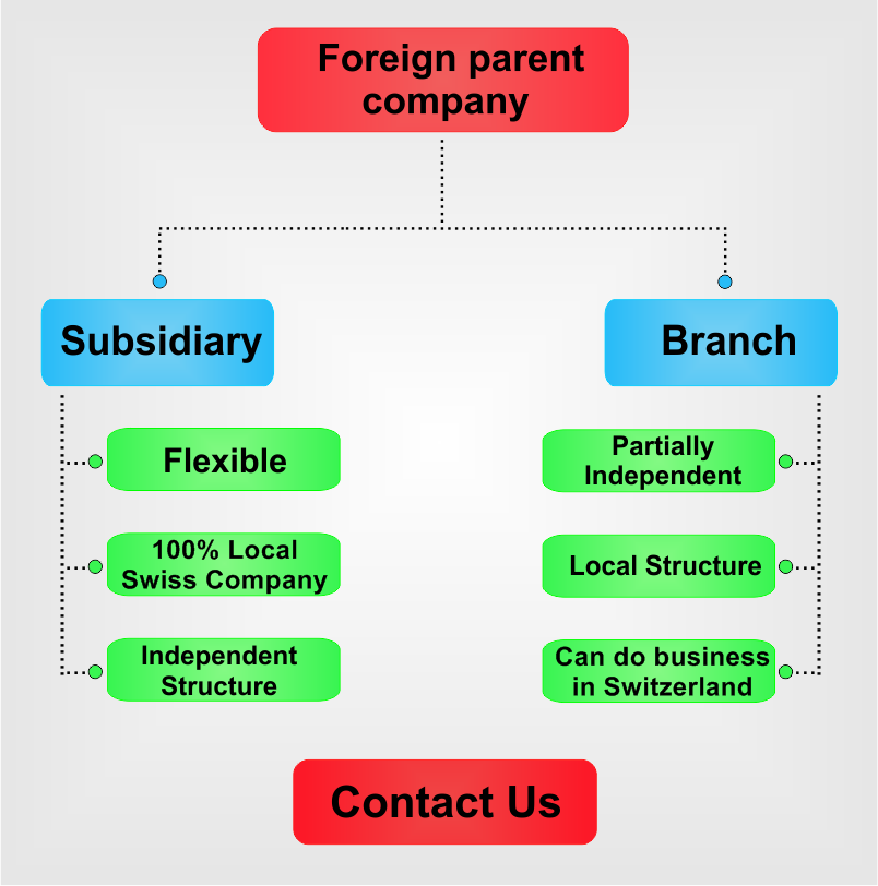 Subsidiary-vs-branch-in-Switzerland.png